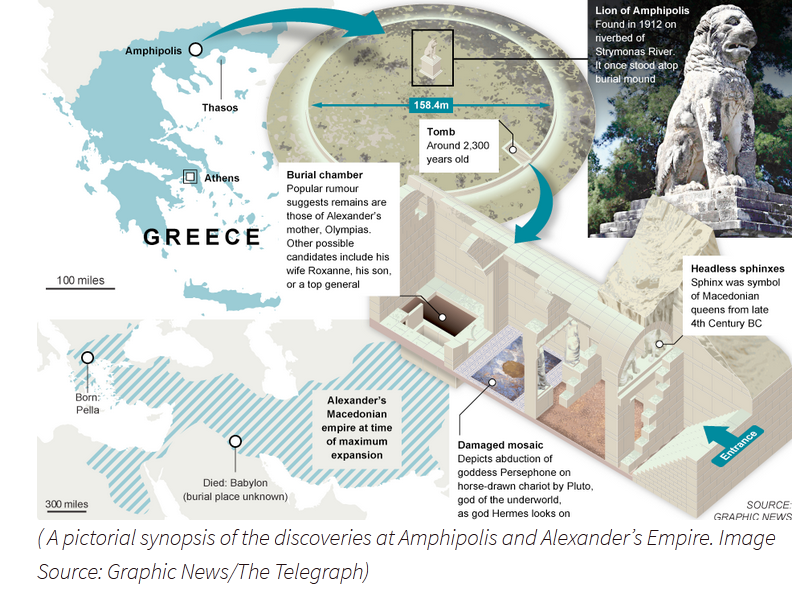Amphipolis - pictorial synopsis